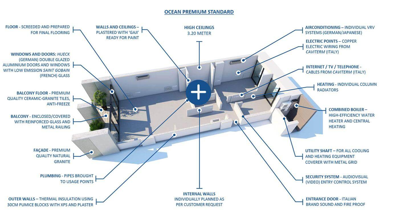 Ocean Vake Residences Oceancapitalge General Electric Furnace Wiring Diagram Car Pictures Premium Standard Exterior Management